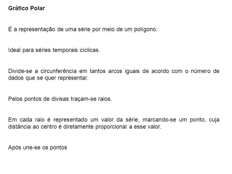 Gráfico Polar É a representação de uma série por meio de um polígono. Ideal para séries temporais cíclicas.