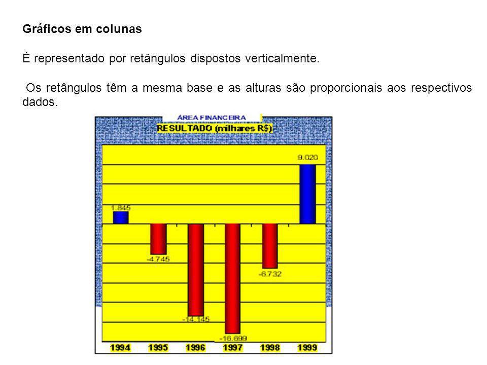 Gráficos em colunas É representado por retângulos dispostos verticalmente.