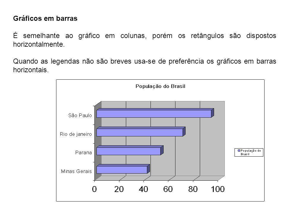 Gráficos em barras É semelhante ao gráfico em colunas, porém os retângulos são dispostos horizontalmente.