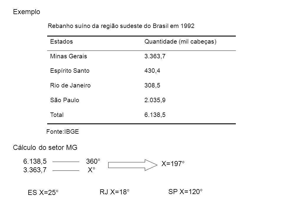 Exemplo Cálculo do setor MG 6.138,5 360° X=197° 3.363,7 X° ES X=25°