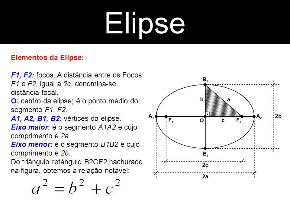 Elipse Hipérbole Elementos da Elipse: