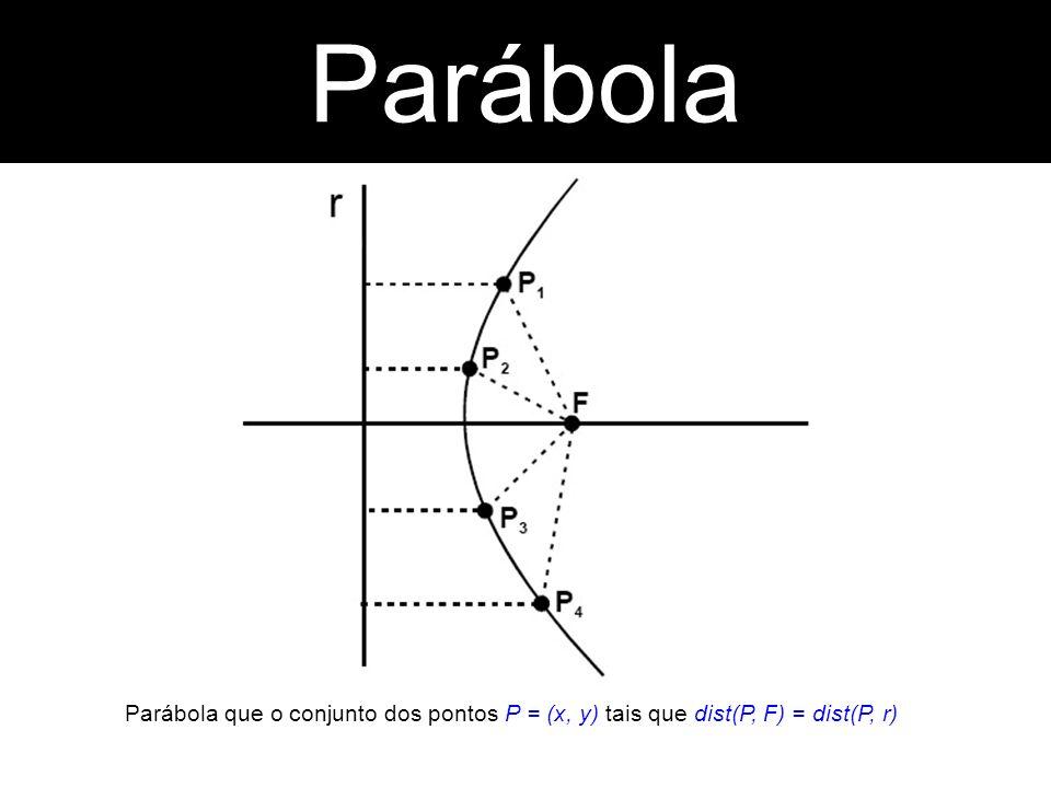 Parábola Parábola Parábola que o conjunto dos pontos P = (x, y) tais que dist(P, F) = dist(P, r)