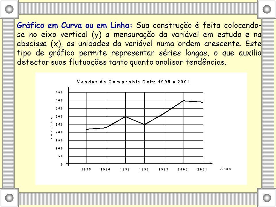 Gráfico em Curva ou em Linha: Sua construção é feita colocando-se no eixo vertical (y) a mensuração da variável em estudo e na abscissa (x), as unidades da variável numa ordem crescente.