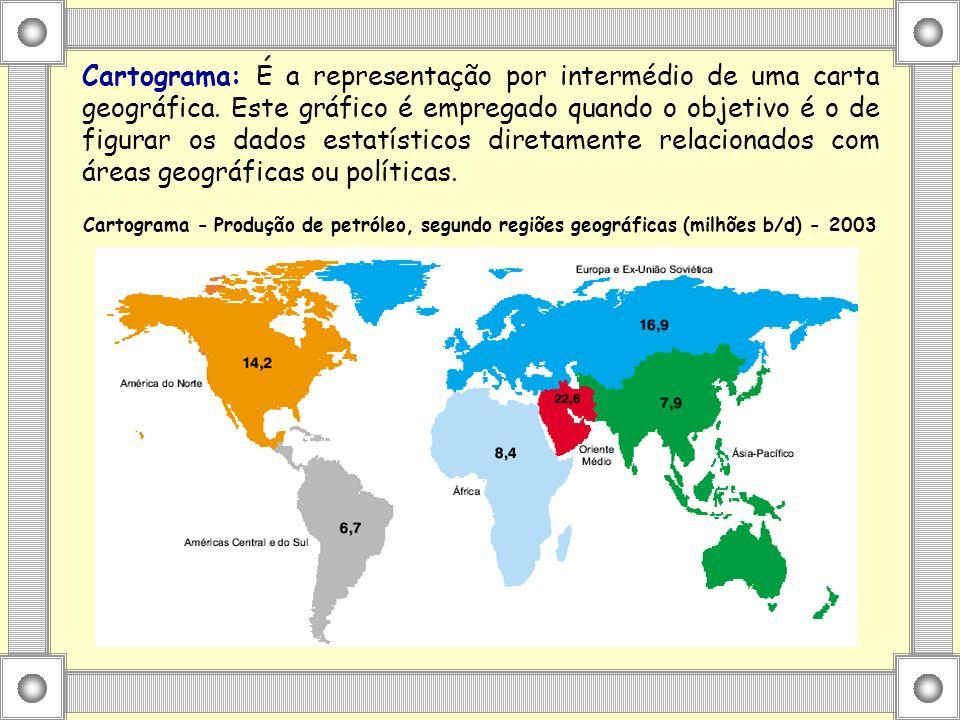 Cartograma: É a representação por intermédio de uma carta geográfica