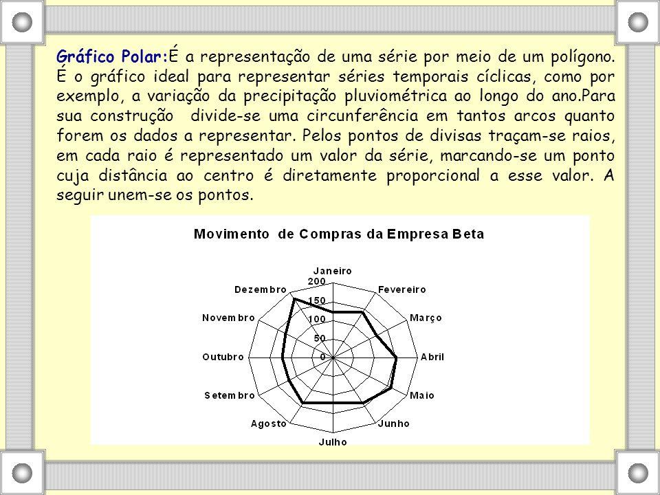 Gráfico Polar:É a representação de uma série por meio de um polígono