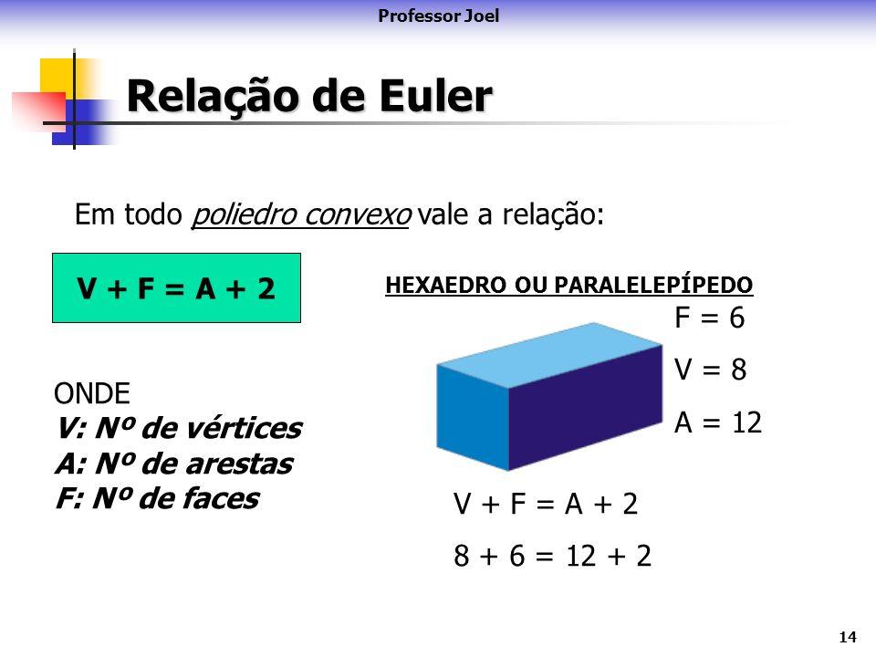 Relação de Euler Em todo poliedro convexo vale a relação: