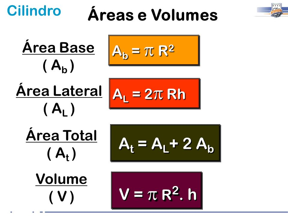 Áreas e Volumes At = AL+ 2 Ab V = p R2. h Ab = p R2 Área Base ( Ab )