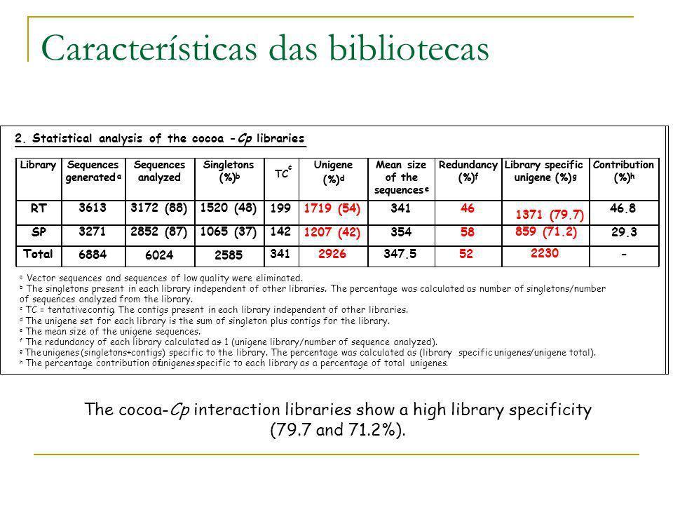 Características das bibliotecas