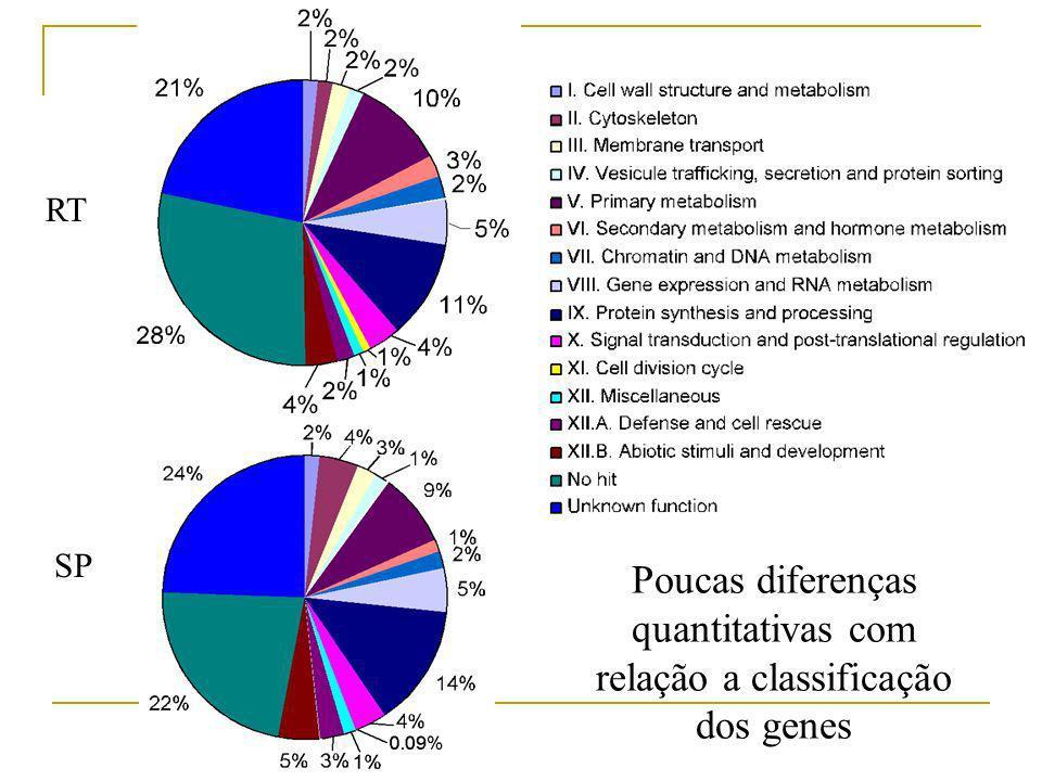 Poucas diferenças quantitativas com relação a classificação dos genes