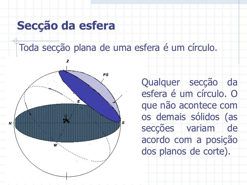 Secção da esfera Toda secção plana de uma esfera é um círculo.