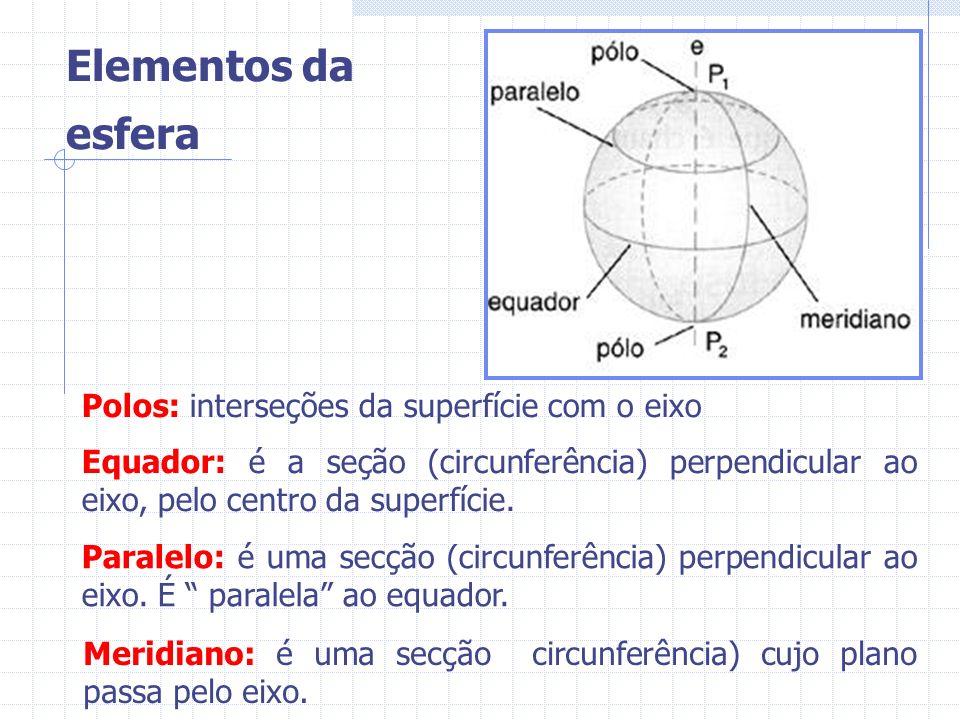 Elementos da esfera Polos: interseções da superfície com o eixo