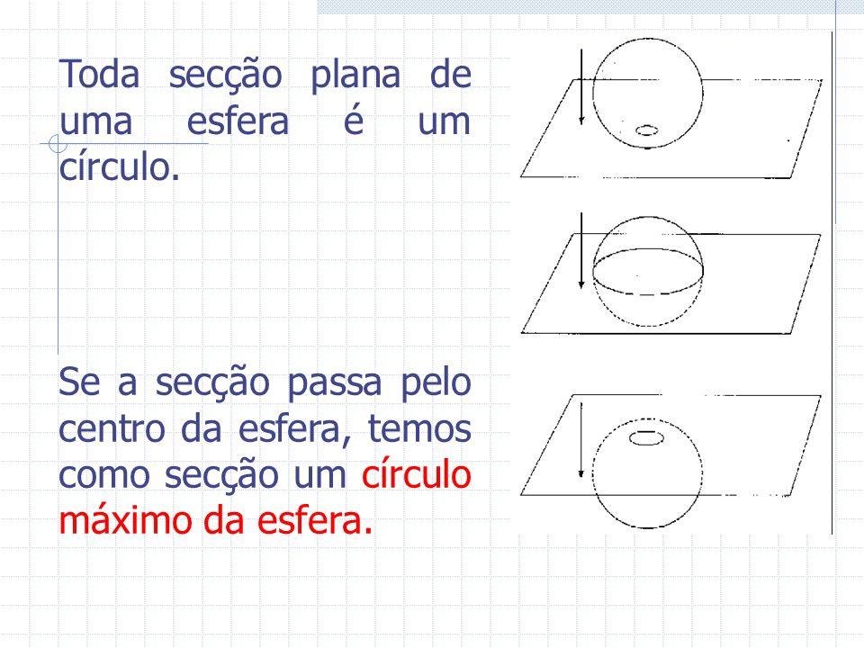 Toda secção plana de uma esfera é um círculo.