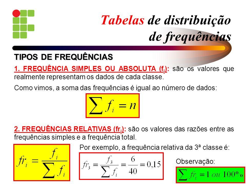 Tabelas de distribuição de frequências