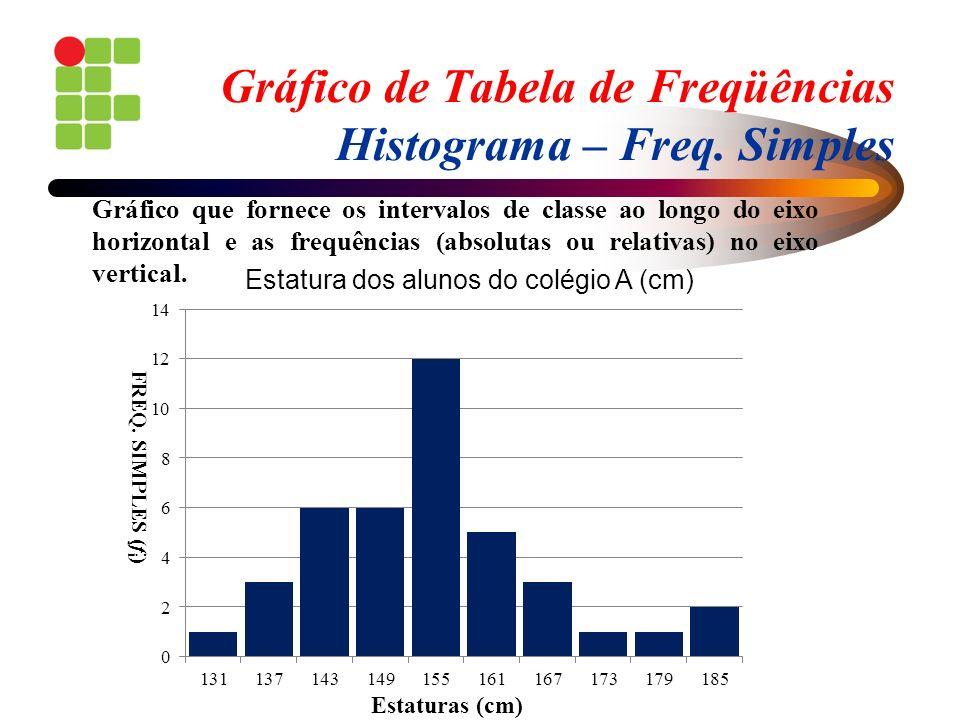 Gráfico de Tabela de Freqüências Histograma – Freq. Simples