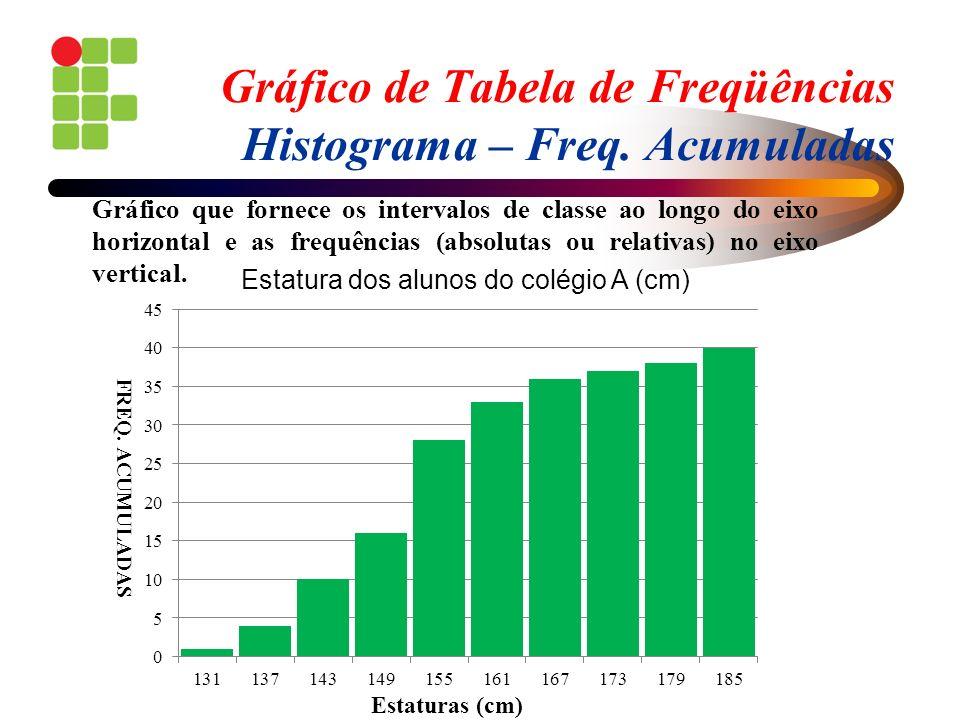 Gráfico de Tabela de Freqüências Histograma – Freq. Acumuladas