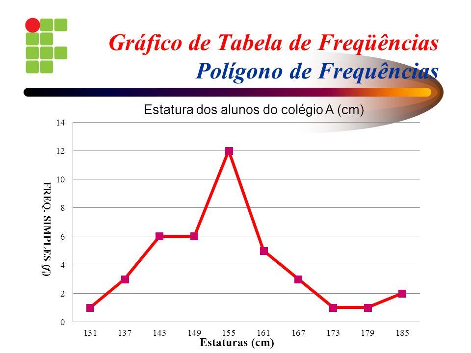 Gráfico de Tabela de Freqüências Polígono de Frequências