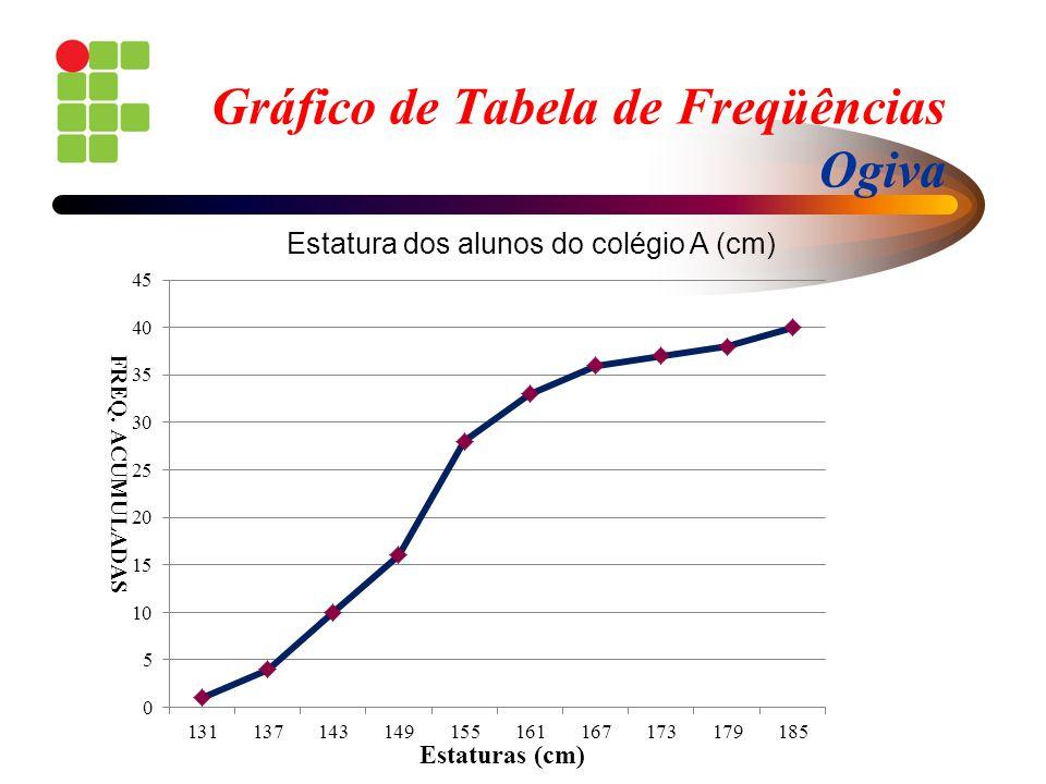 Gráfico de Tabela de Freqüências Ogiva