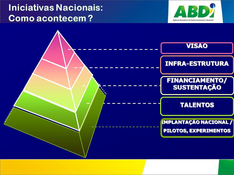Iniciativas Nacionais: Como acontecem