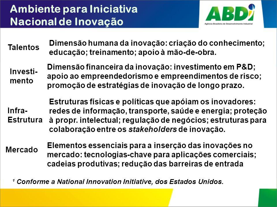 Ambiente para Iniciativa Nacional de Inovação