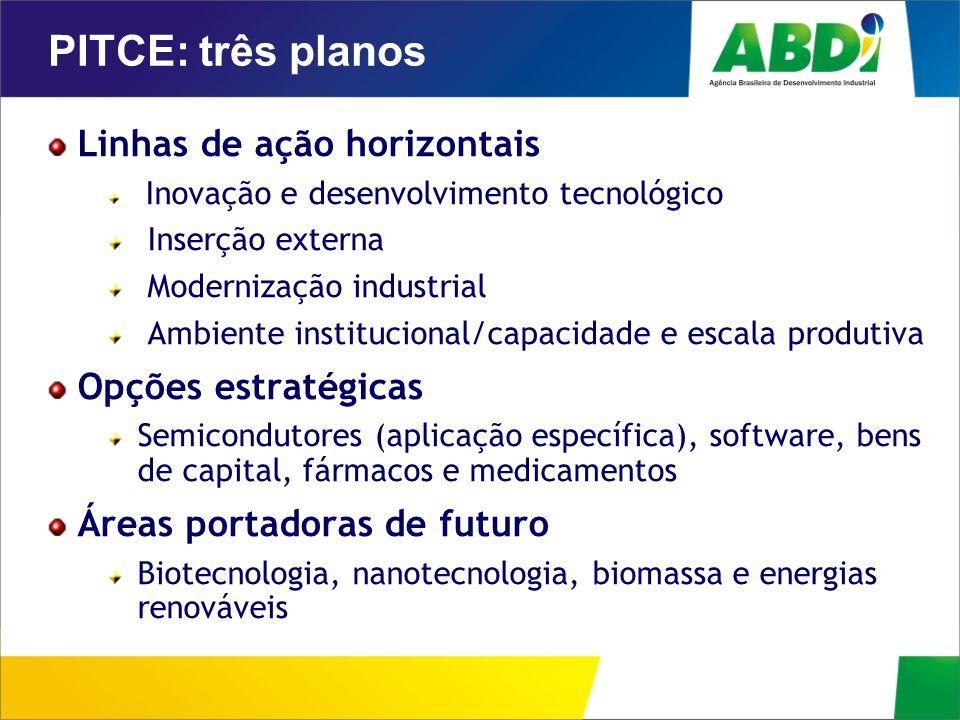 PITCE: três planos Linhas de ação horizontais Opções estratégicas