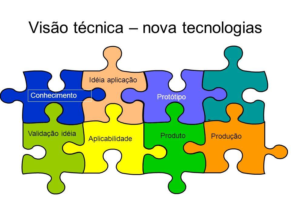 Visão técnica – nova tecnologias