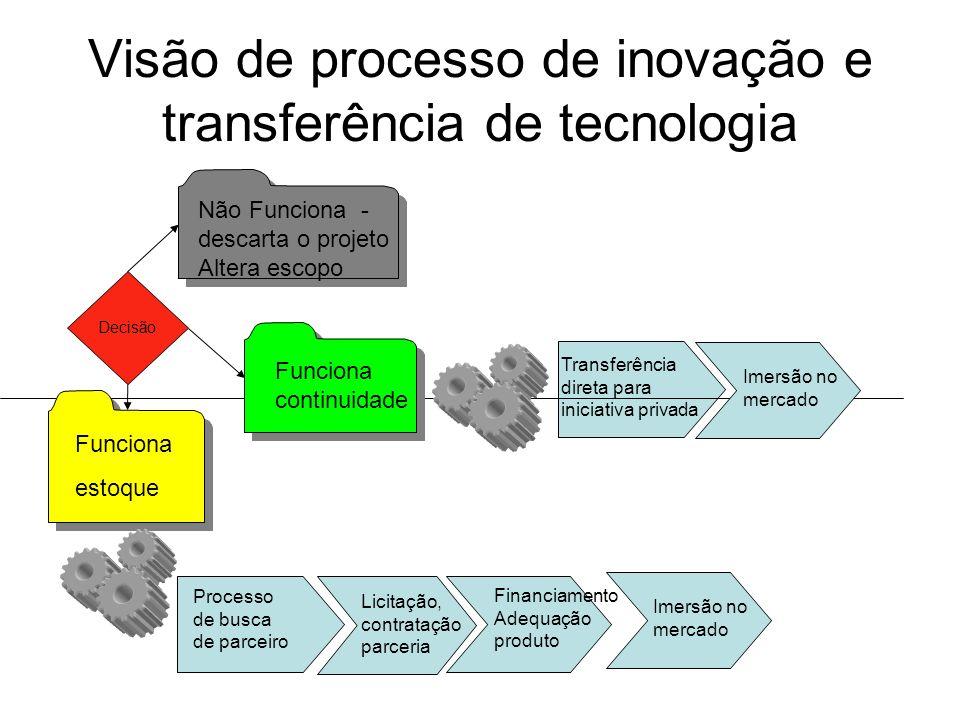 Visão de processo de inovação e transferência de tecnologia