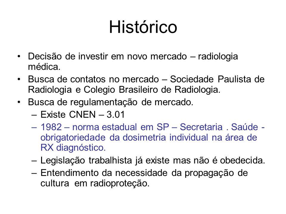 Histórico Decisão de investir em novo mercado – radiologia médica.