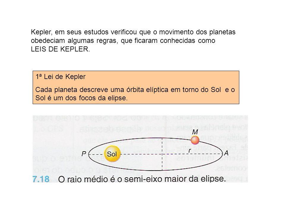 Kepler, em seus estudos verificou que o movimento dos planetas obedeciam algumas regras, que ficaram conhecidas como LEIS DE KEPLER.