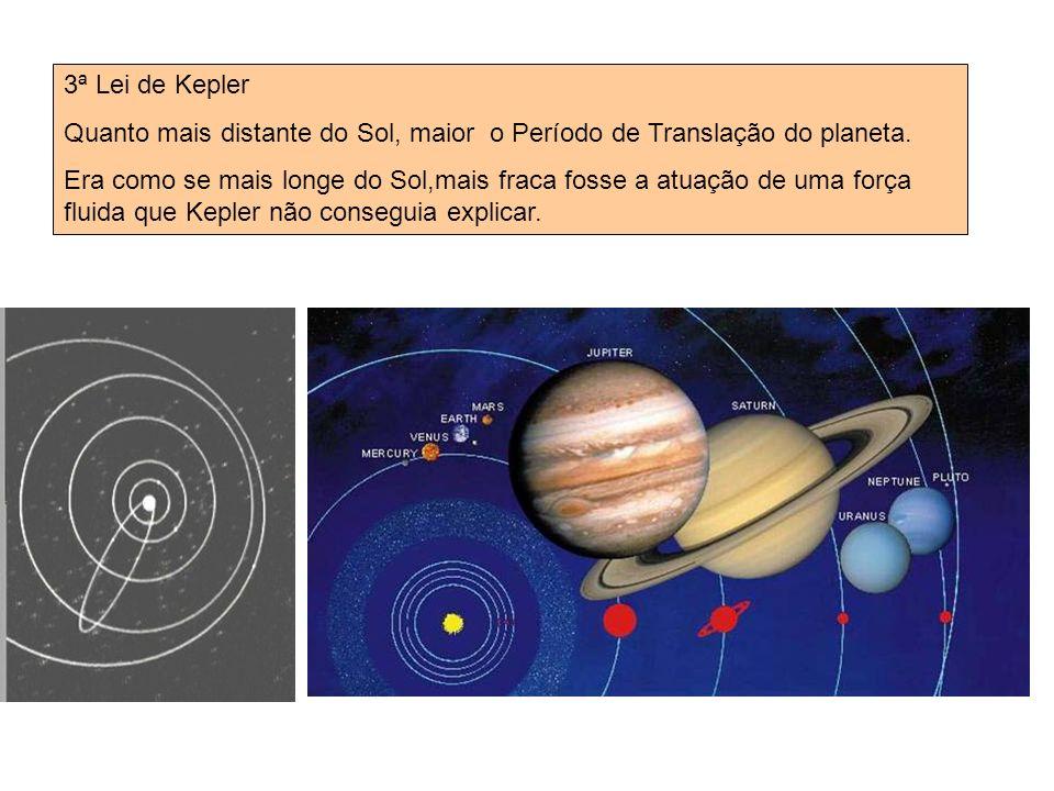 3ª Lei de Kepler Quanto mais distante do Sol, maior o Período de Translação do planeta.