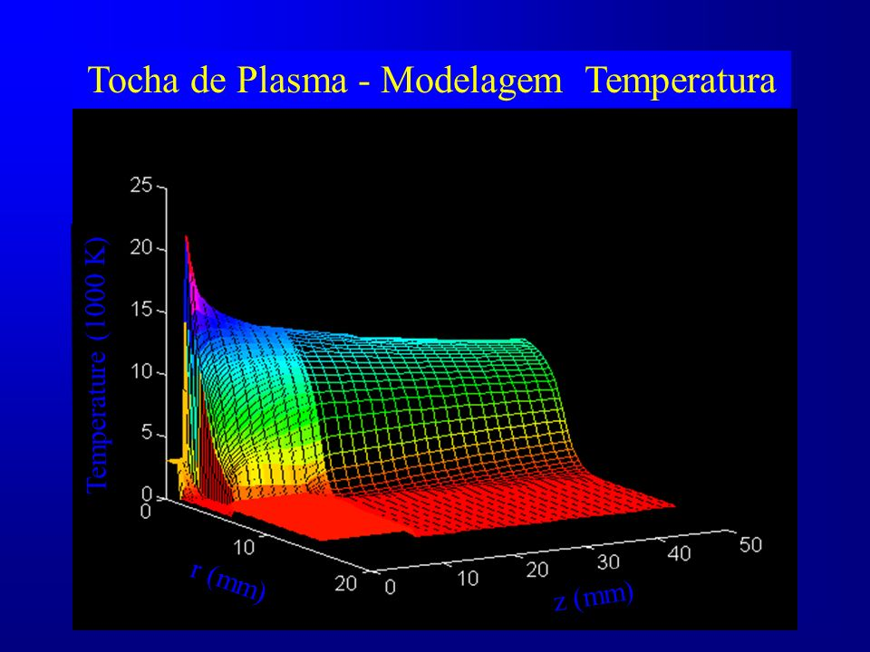 Tocha de Plasma - Modelagem Temperatura