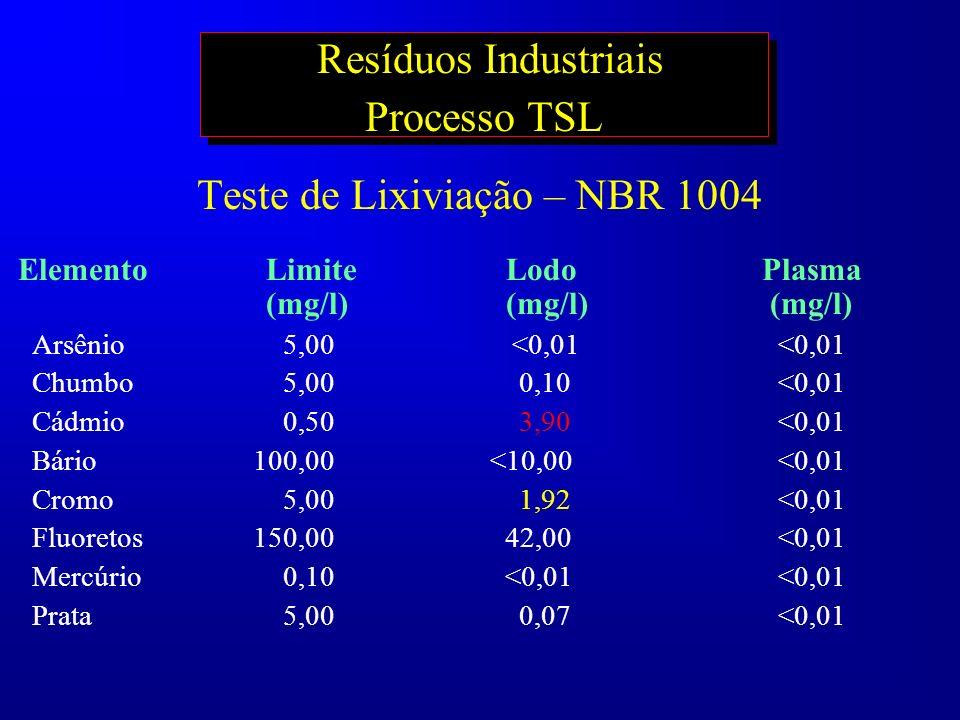 Resíduos Industriais Processo TSL
