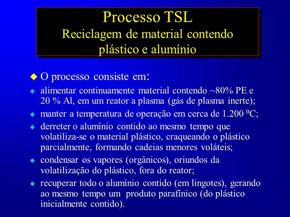 Processo TSL Reciclagem de material contendo plástico e alumínio