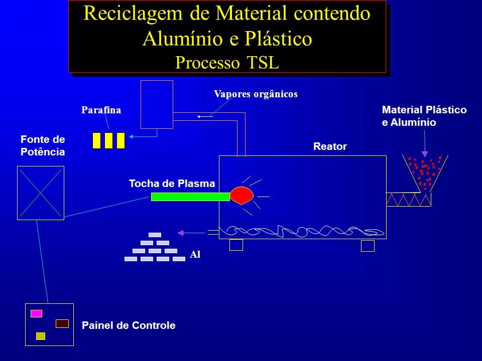 Reciclagem de Material contendo Alumínio e Plástico Processo TSL