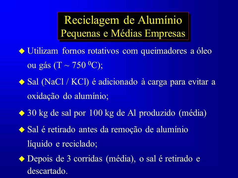Reciclagem de Alumínio Pequenas e Médias Empresas