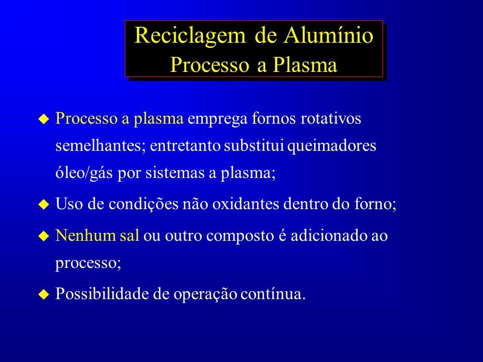 Reciclagem de Alumínio Processo a Plasma