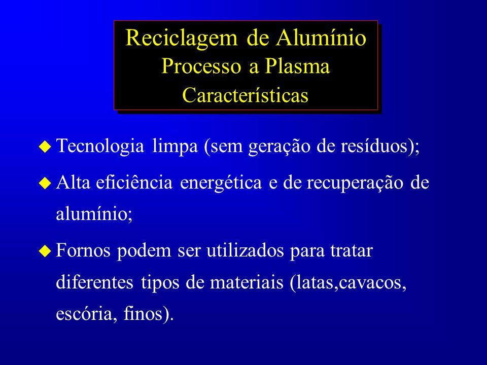 Reciclagem de Alumínio Processo a Plasma Características