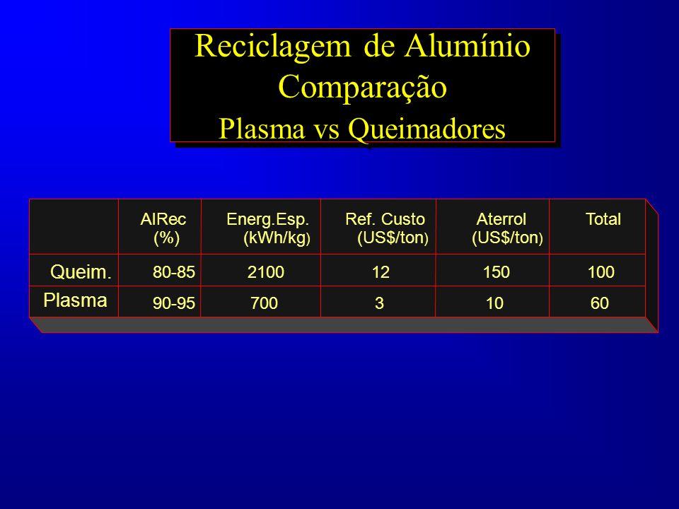 Reciclagem de Alumínio Comparação Plasma vs Queimadores