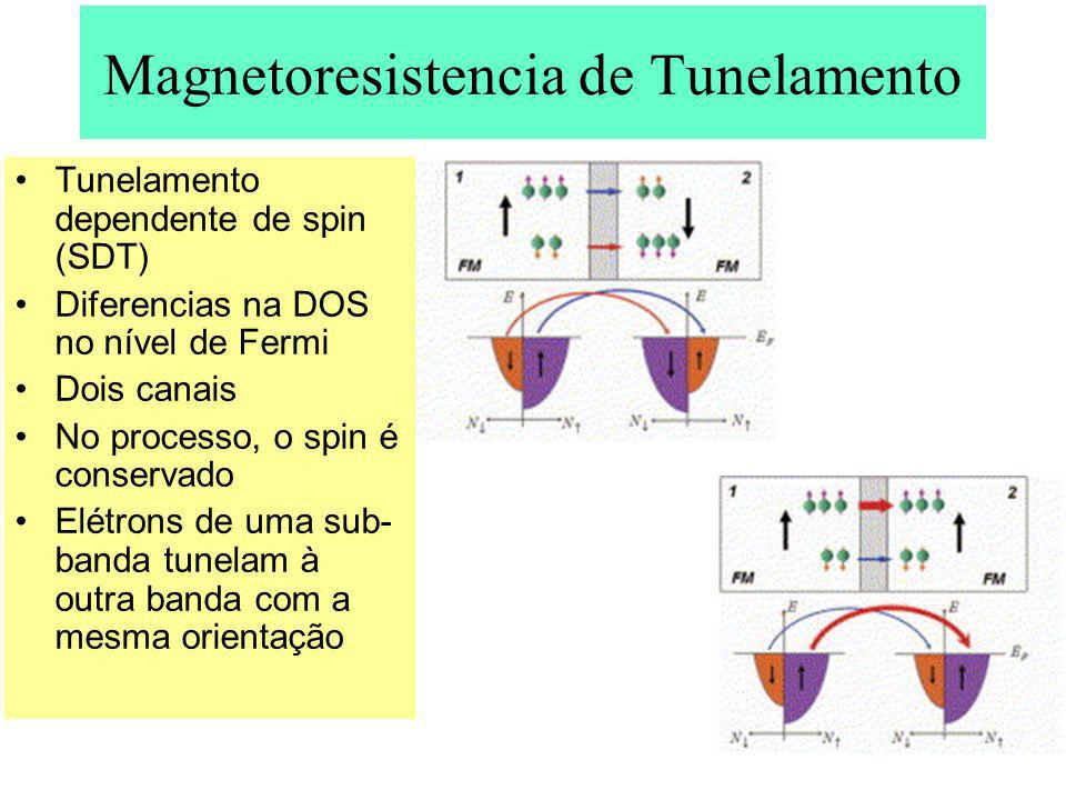 Magnetoresistencia de Tunelamento