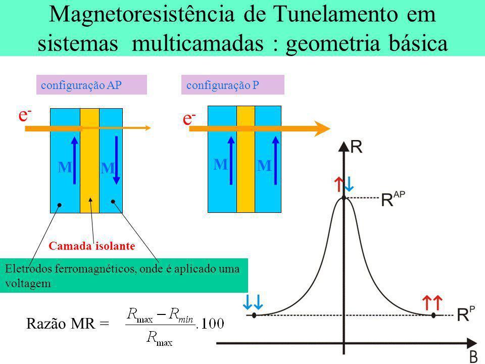 Magnetoresistência de Tunelamento em sistemas multicamadas : geometria básica