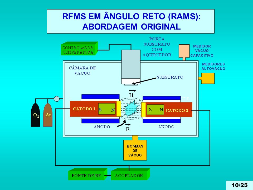 RFMS EM ÂNGULO RETO (RAMS):