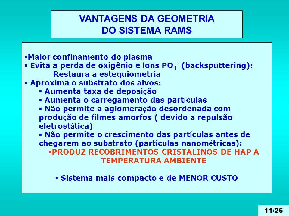 VANTAGENS DA GEOMETRIA DO SISTEMA RAMS