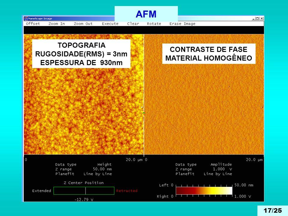 AFM TOPOGRAFIA RUGOSIDADE(RMS) = 3nm ESPESSURA DE 930nm