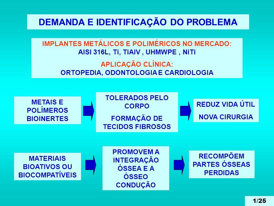 DEMANDA E IDENTIFICAÇÃO DO PROBLEMA