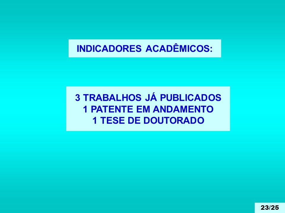 INDICADORES ACADÊMICOS: 3 TRABALHOS JÁ PUBLICADOS