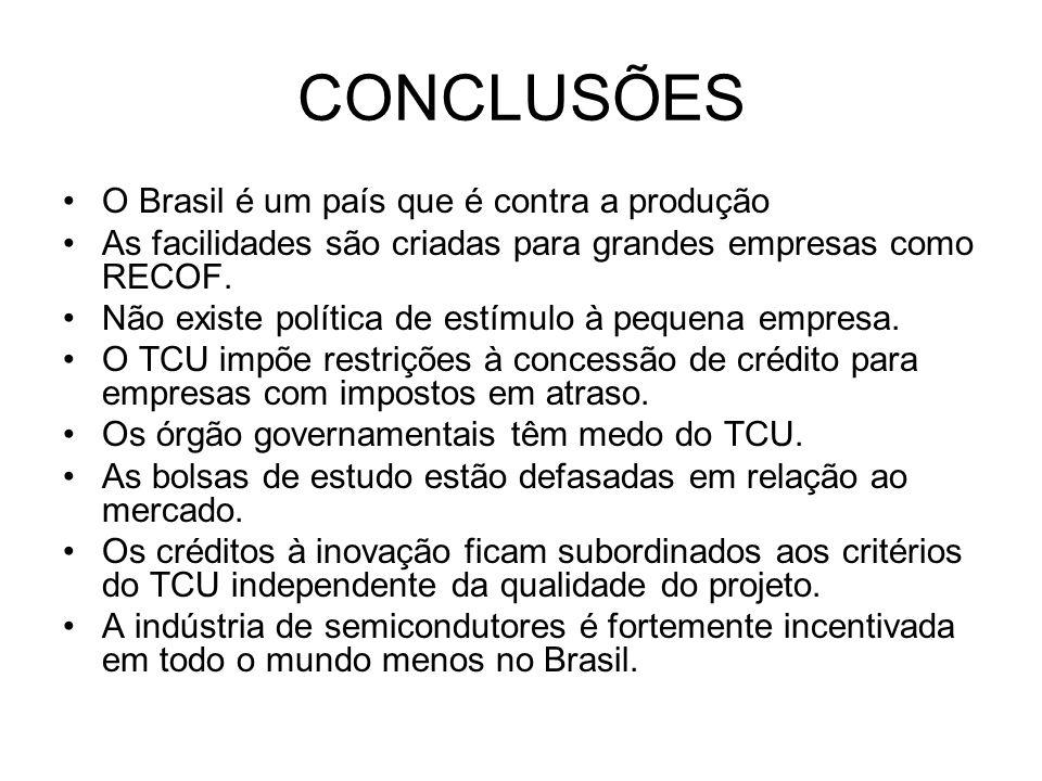 CONCLUSÕES O Brasil é um país que é contra a produção