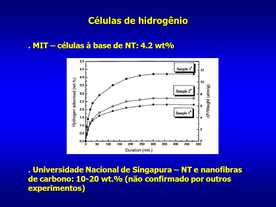 Células de hidrogênio . MIT – células à base de NT: 4.2 wt%
