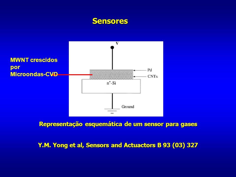 Sensores MWNT crescidos por Microondas-CVD