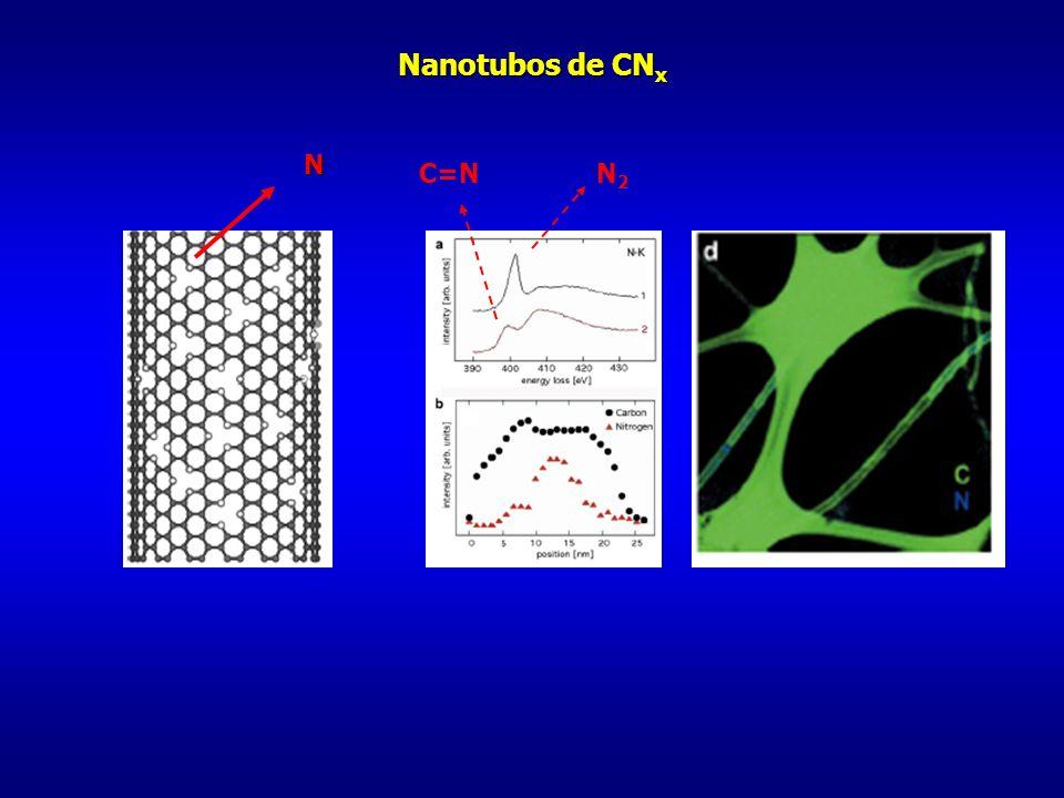 Nanotubos de CNx N C=N N2