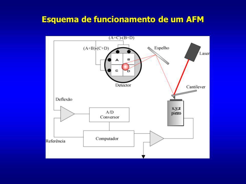Esquema de funcionamento de um AFM