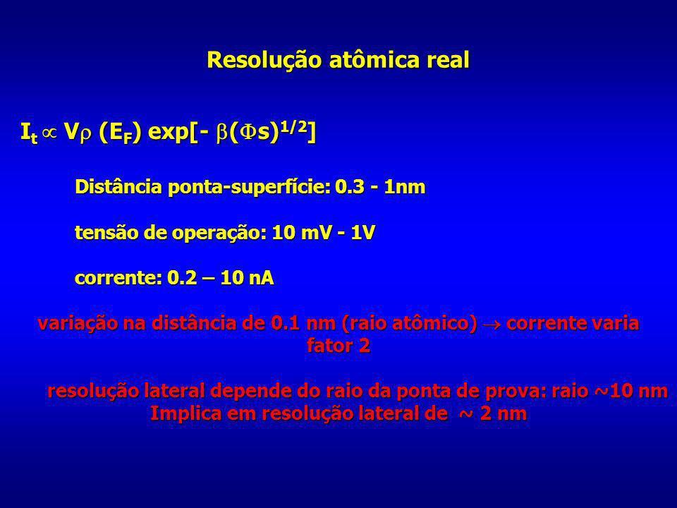 Resolução atômica real